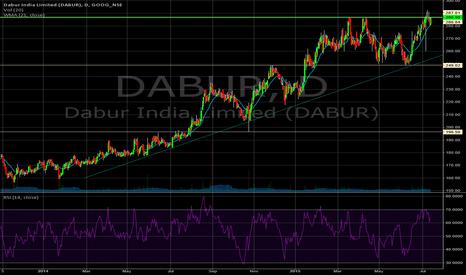 DABUR: Long on DABUR