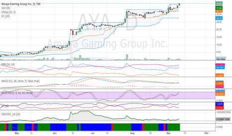 AYA: Amaya Gaminhg (TSX:AMA) may still be a good bet