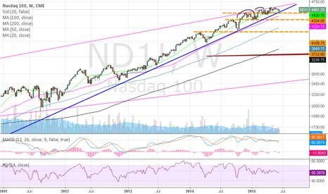 ND1!: Nasdaq100: Still Holding Out