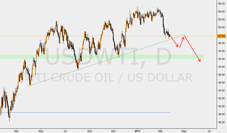 USDWTI: WTI CRUDE IDEA