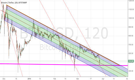 BTCUSD: Short long term