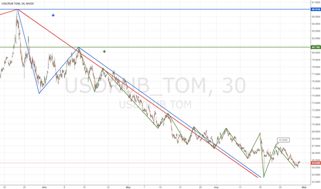 USDRUB_TOM: Прогноз Рубль