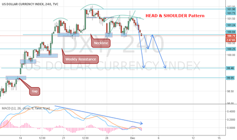 DXY: Dollar Index before NFP news, H & S Pattern SHORT