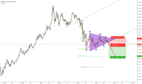 XAUUSD: GOLD did broke triangle and down channel.