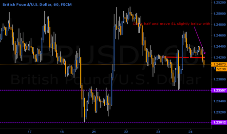 GBPUSD: Trade triggered looking for further decline