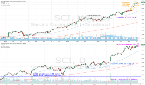 SCI: SCI breakouts out on higher volume