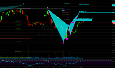M61!: Mexican Peso Futures: Getting Ready to Short