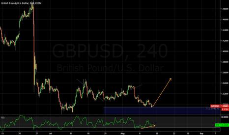 GBPUSD: Long this 100% fib extension
