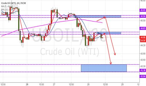 USOIL: U.S. crude oil, day trading plan