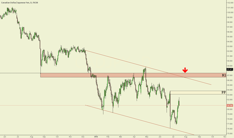 CADJPY: CAD/JPY Daily chart technical analysis.