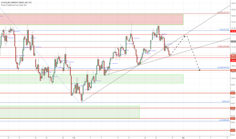 DXY: There is an head and shoulder potential in DXY