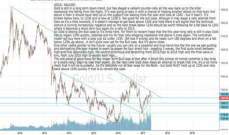XAUUSD: GOLD: XAUUSD Testing Bull case to the limits now,butnot dead yet
