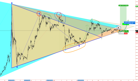 BTCUSD: TRIANGLE PLAYOUT
