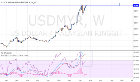 USDMYR: Long Term View On USDMYR