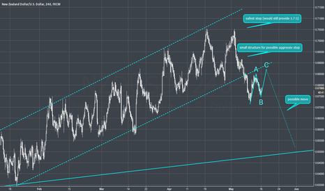 NZDUSD: NZDUSD - 4H - Breakout in progess - wait for correction