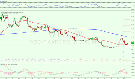 WTW: $10.03 is now a critical support expect a bounce from there