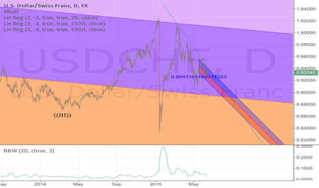 USDCHF:  Shorting USDCHF-Linear regression play