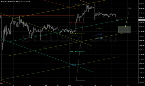 BTCUSD: Long opportunity @ 580...565 zone