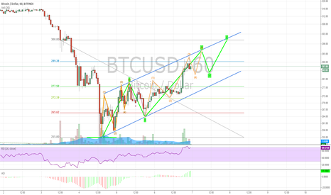 BTCUSD: Well defined impulsive waves