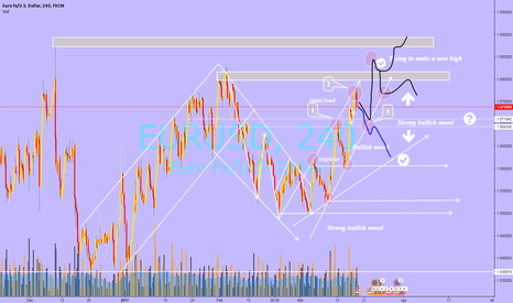 EURUSD: EURUSD/Global view/ Medium-term scenarios