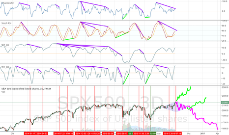 SPX500: A rational view
