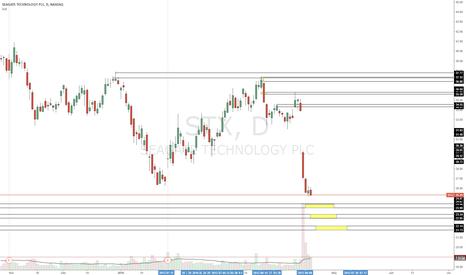 STX: Long trade setups on this stock shown