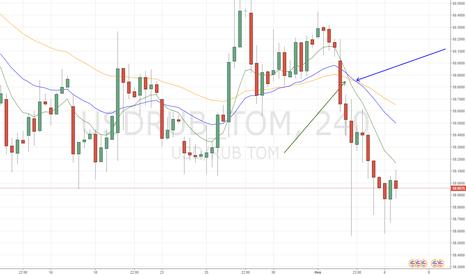 USDRUB_TOM: Дополнительные сигналы на тренд вниз на 4 час ТФ