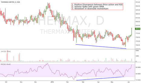 THERMAX: Thermax: Early Signs of Bottoming-Out