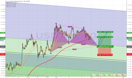 USDJPY: USD.JPY - BULLISH GARTLEY SETUP