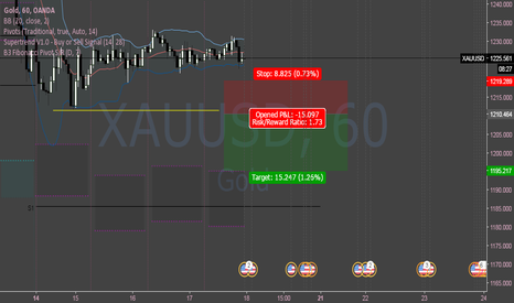XAUUSD: XAUUSD Sell Setup Once Plunge Continues
