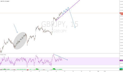 GBPJPY: GBPJPY Correction or Reversal?