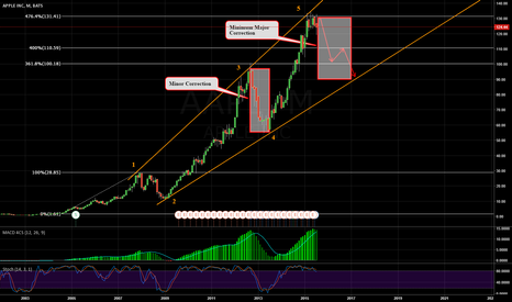AAPL: Possible Monthly Correction - AAPL