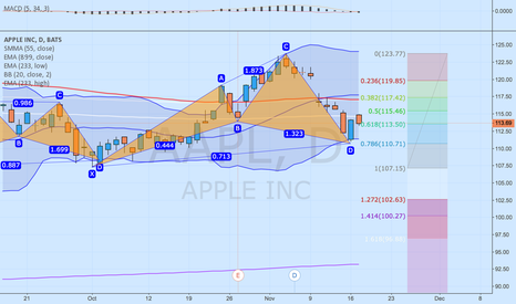 AAPL: CYPHER