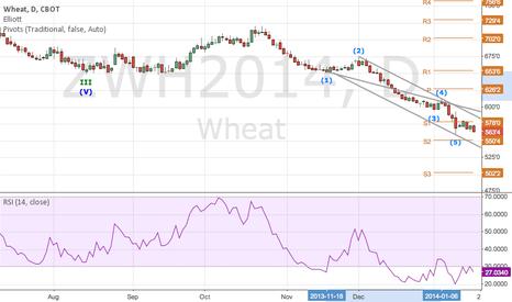 ZWH2014: a doubtful long trade in wheat?