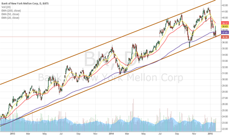 BK: found strong support in the lower medium-term bullish channel