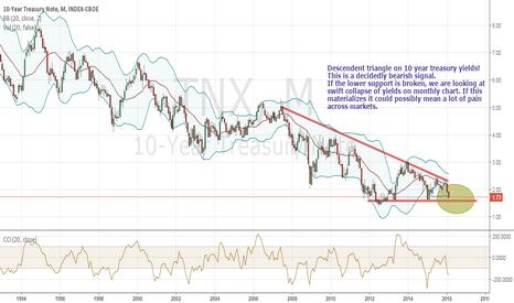 TNX: US Treasuries