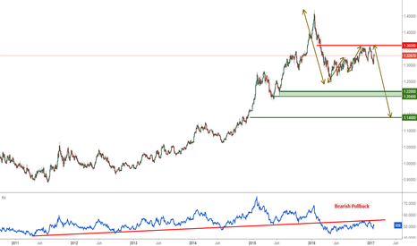 USDCAD: USDCAD Daily Key Elements