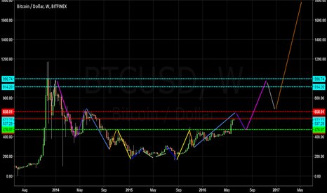 BTCUSD: Bitcoin long-term symmetry