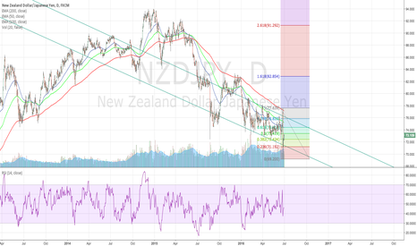 NZDJPY: NZDJPY Daily - Trading Within A Channel