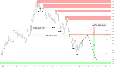 EURJPY: EURJPY - Potential Trend Continuation Pull-back Opportunity