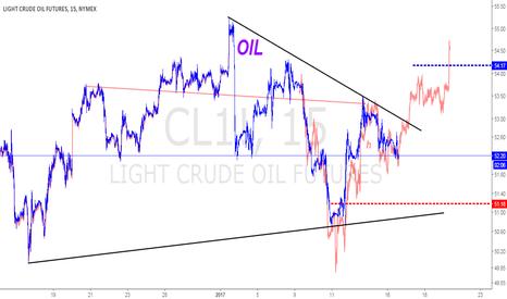 CL1!: Frattale secondario petrolio