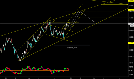 XAUUSD: Don't short only buy dips CoOkie..