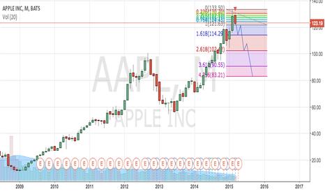 AAPL: AAPL should go short ?