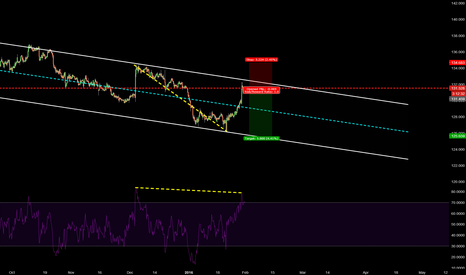 EURJPY: 223 EURJPY D618 CHANNEL TO DOWNSIDE