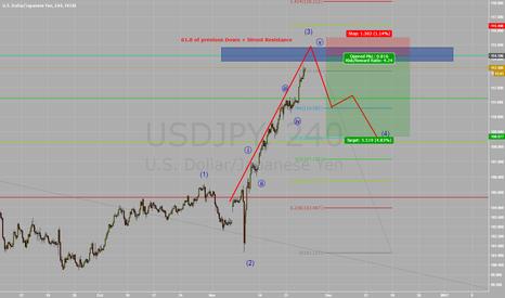 USDJPY: Short USD/JPY at End of Wave 3