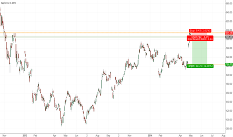 AAPL: Apple Short