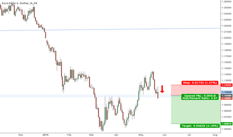 EURUSD: Short EURUSD on res restest