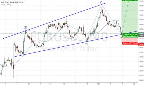 EURUSD: Expanding wedge on EURUSD CHART