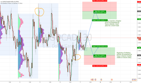 USDCAD: USD/CAD intraday levels for 17.2.2017
