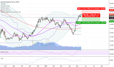 EURJPY: Likely some upside for then Yen
